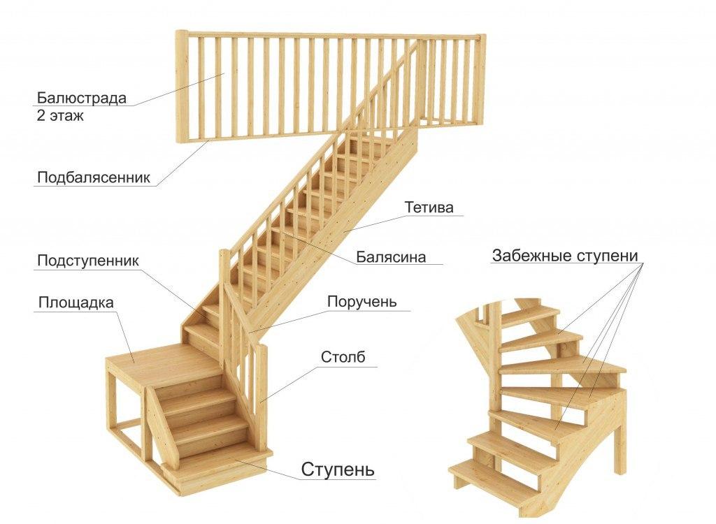 Конструктивные элементы лестницы